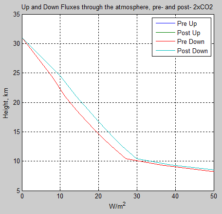 Atmospheric-radiation-12a-flux-profile-pre-post-2xCO2-highlight-down-stratosphere