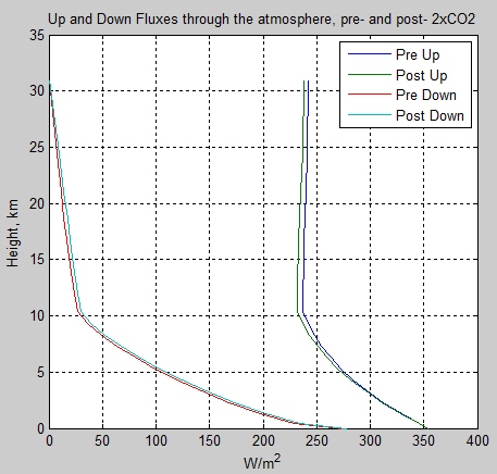 Atmospheric-radiation-12a-flux-profile-pre-post-2xCO2