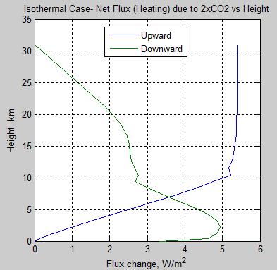 Atmospheric-radiation-12b-delta-flux-profile-pre-post-2xCO2-isothermal-stratosphere