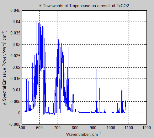 Atmospheric-radiation-12d-downward-spectrum-tropopause-delta-pre-post
