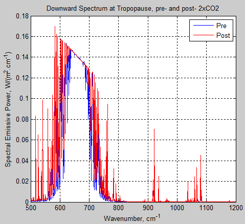 Atmospheric-radiation-12d-downward-spectrum-tropopause-pre-post