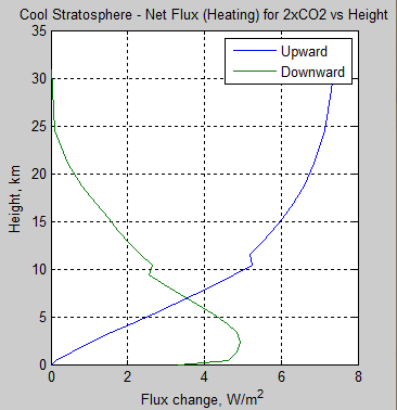 Atmospheric-radiation-12p-delta-flux-profile-pre-post-2xCO2-cool-stratosphere