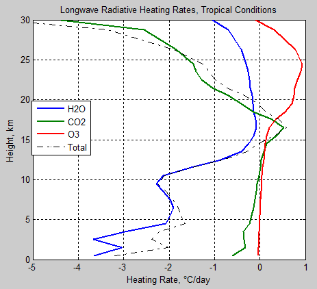Atmospheric-radiation-13c-Heating-rates-tropical-each-H2O-CO2-O3