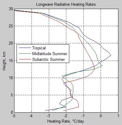 Atmospheric-radiation-13d-Heating-rates-3-atmospheres