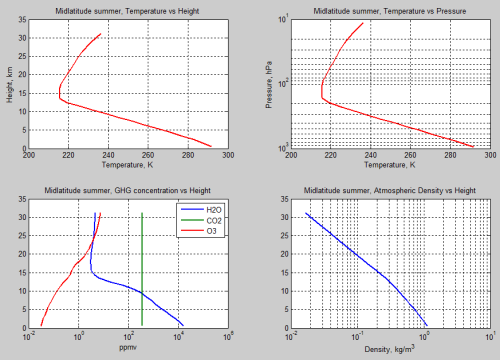 Atmospheric-radiation-13h-Midlatitude-summer-profile-temperature-gases-density