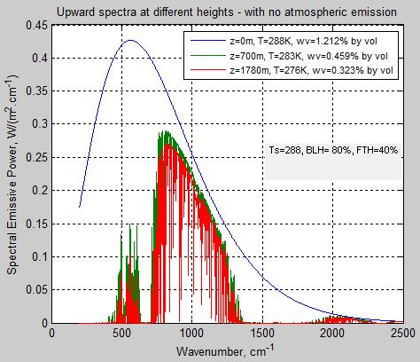 Atmospheric-radiation-3c-no-emission-3layers