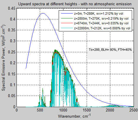 Atmospheric-radiation-3c-no-emission