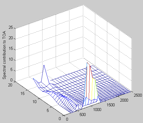 Atmospheric-radiation-5a-Flux-3dcontribution-to-TOA