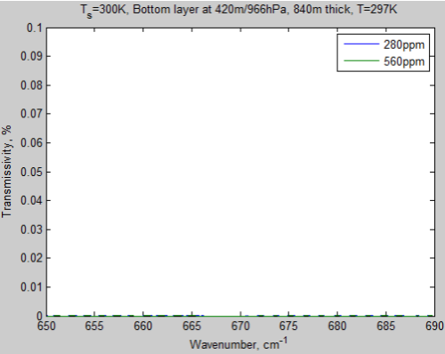 Atmospheric-radiation-8c-trans-layer1-280ppm-650-690cm