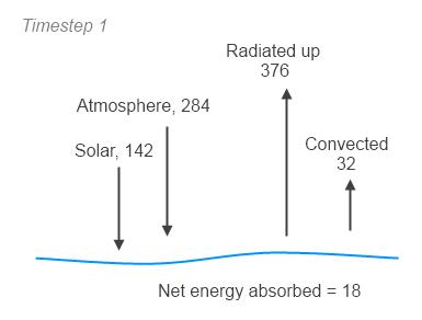 Atmospheric-radiation-9d-surface-balance-timestep-1
