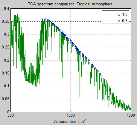 Atmospheric-radiation-14b-tropical-atm-TOA-emissivity-0.8vs1.0-expanded