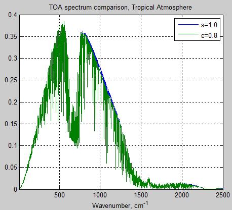 Atmospheric-radiation-14b-tropical-atm-TOA-emissivity-0.8vs1.0