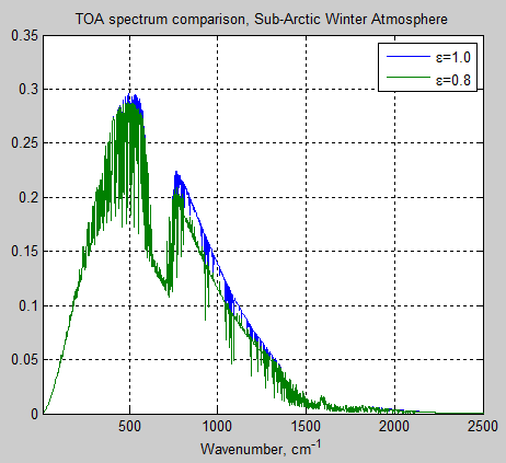 Atmospheric-radiation-14c-subarctic-winter-atm-TOA-emissivity-0.8vs1.0
