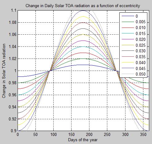 Daily-Change-TOA-Solar-vs-Eccentricity-2