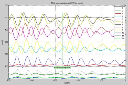 TOA-Solar-65N-bymonth-vs0-250k-lb-499px