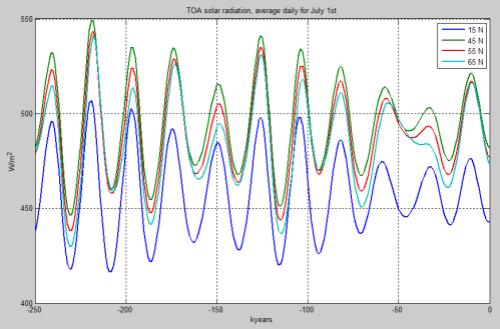 TOA-Solar-July1-Latitude-vs0-250k-499px