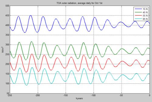 TOA-Solar-Oct1-Latitude-vs0-250k-499px
