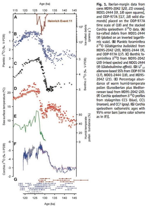 From Drysdale et al 2009