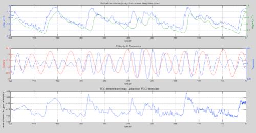 LR04-Huybers-EDC-Obliquity-Precession-last-500kyrs-499px