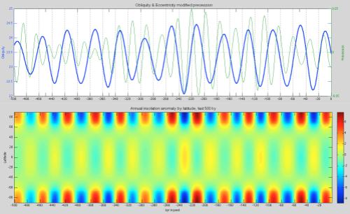 Obliquity-Precession-Annual-insolation-anomaly-last-500ka-499px