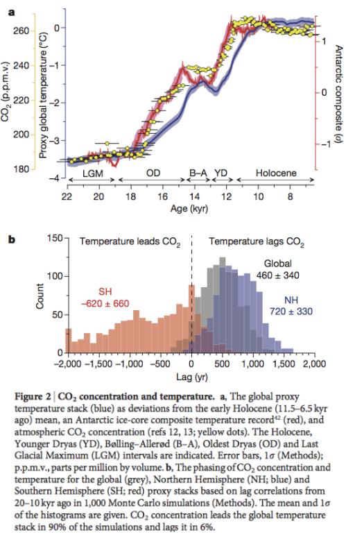 From Shakun et al 2012