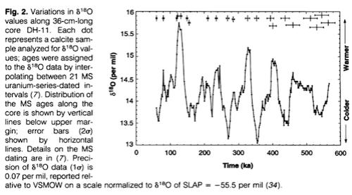 From Winograd et al 1992