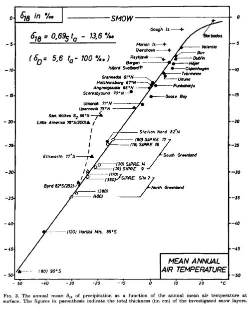 From Dansgaard 1964