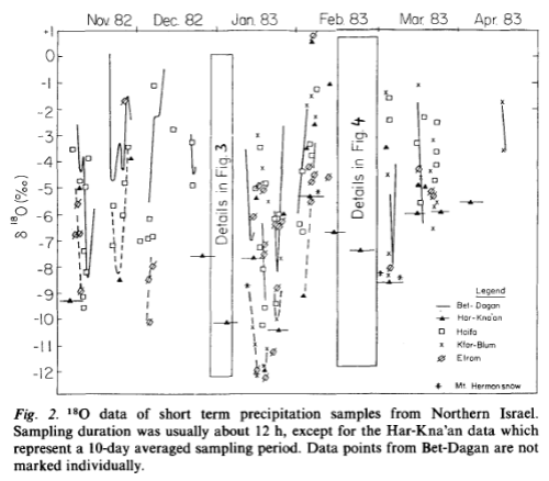 From Rindsberger et al 1990