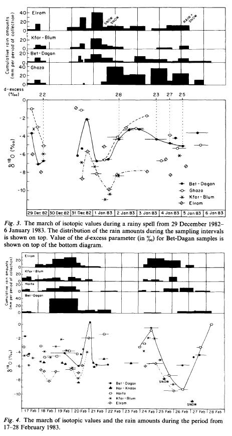 From Rindsberger et al 1990