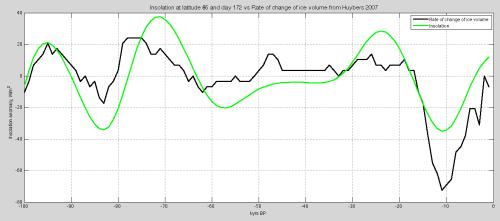 Roe-comparison-last-100kyrs