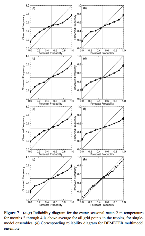 from palmer et al 2005