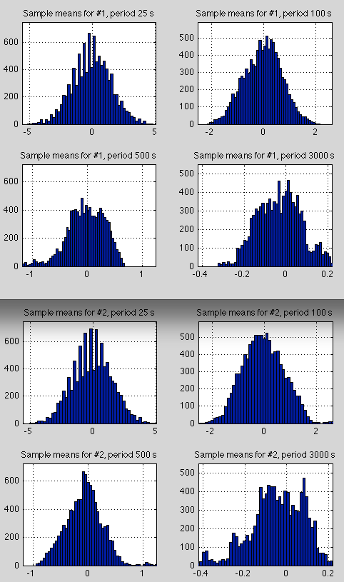 Lorenz-25000s-histogram-of-means-2-conditions