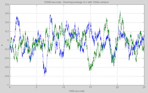 Lorenz63-25ksecs-x-time-1000s-average-499px