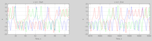 Lorenz63-5ksecs-x-vs-time-zoom-499px