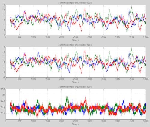 Lorenz63-5ksecs-x-y-vs-time-average-499px