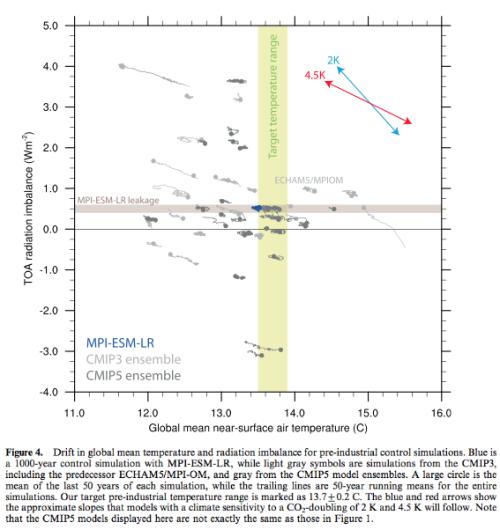 From Mauritsen et al 2012