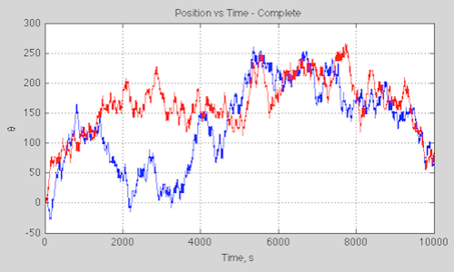Forced damped harmonic pendulum, b=0.7: Start angular speed 0.1; 0.1001