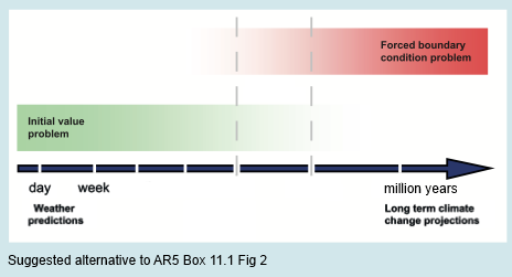 Suggested replacement for AR5, Box 11.1, Figure 2