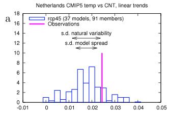 from van Oldenborgh et al 2013
