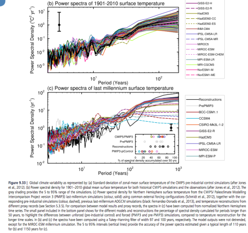 From IPCC AR5 Chapter 10