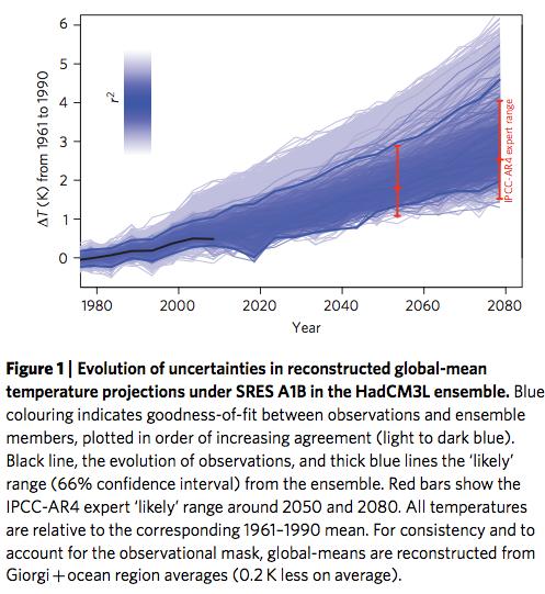 Rowlands et al 2012