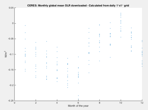 CERES-Monthly-discrepance-scatter-plot