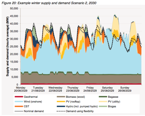 AEMO-fig20-winter-demand-matching