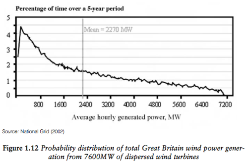 Boyle 2010 PD of wind power in UK