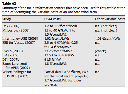 Blanco-2009-Data sources for O&M