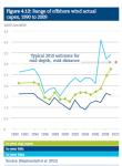 UKERC-Wind cost capexactuals