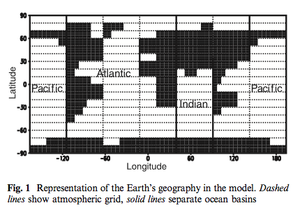 From Petoukhov et al (2000)