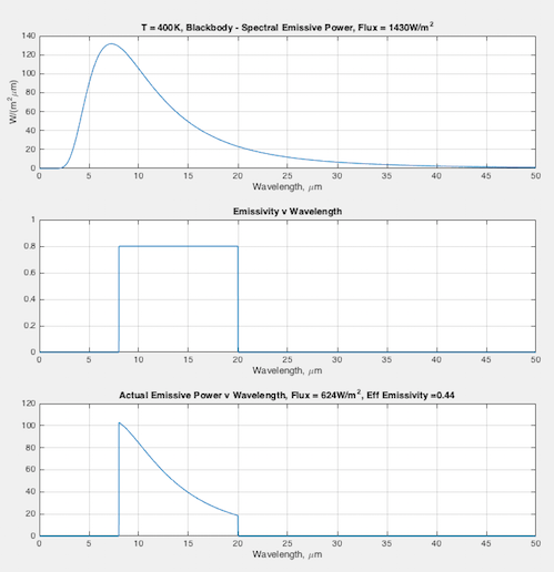 emissivity-400k