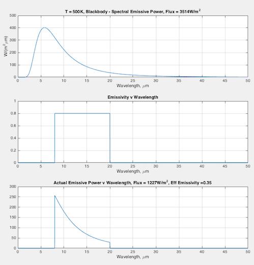 emissivity-500k