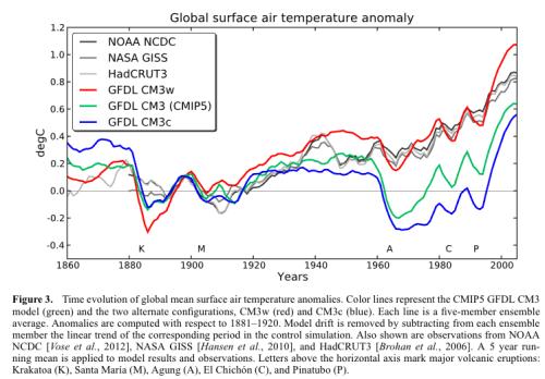 From Golaz et al 2013